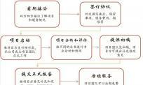 项目报告翻译-报告翻译公司-审计报告翻译