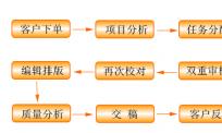北京翻译公司是如何管理翻译质量