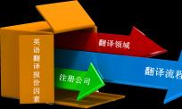 决定北京英语翻译公司报价的因素