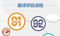 翻译公司项目经理分析流程