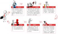 北京英信翻译公司如何安排工作流程?