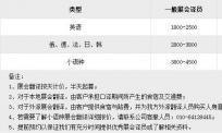 日语展会翻译大概多少钱一天